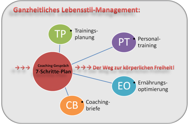 Lebensstil Management